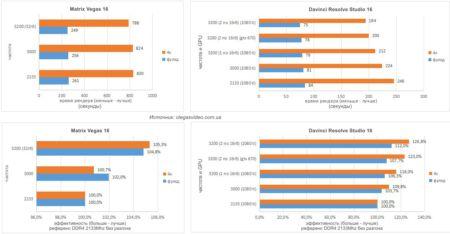 тест памяти ddr4 в давинчи резолв и сони вегас в зависимости от частоты