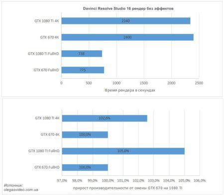 тест gtx670 vs 1080ti в рендеринге